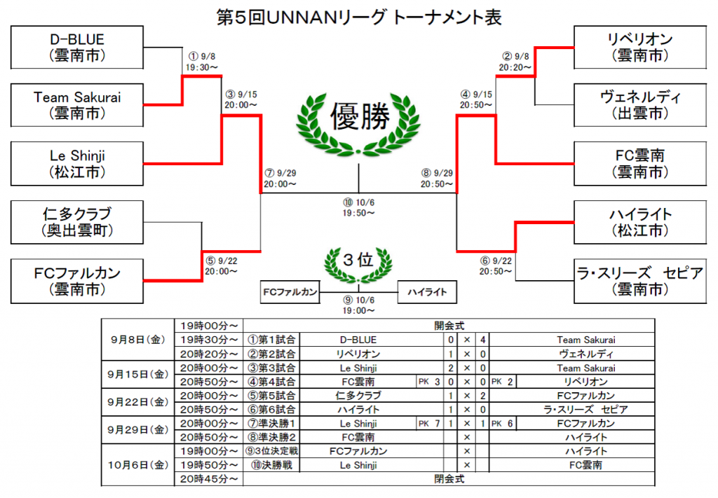 第5回UNNANリーグ結果(0929)