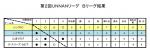 Bリーグ順位記録表