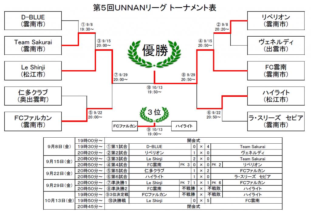 第5回UNNANリーグ結果(1013)